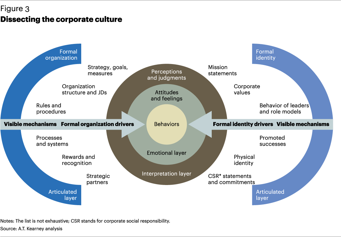 organizational structure and culture To better understand associations between organizational culture (oc),  organizational management structure (os) and quality management in.