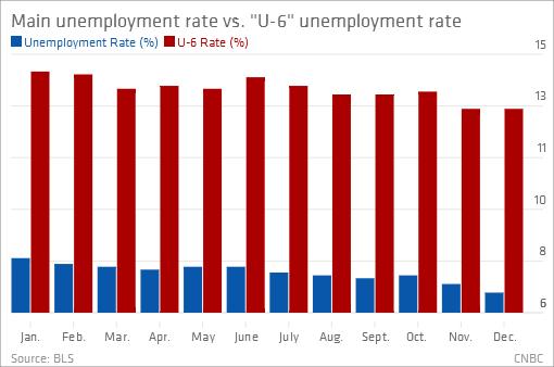 Jan 8, 2014   Leading A Group Of 7 Long Term Unemployed To Washington DC